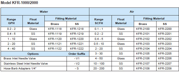 KFR -Acrylic Variable Area Flowmeter