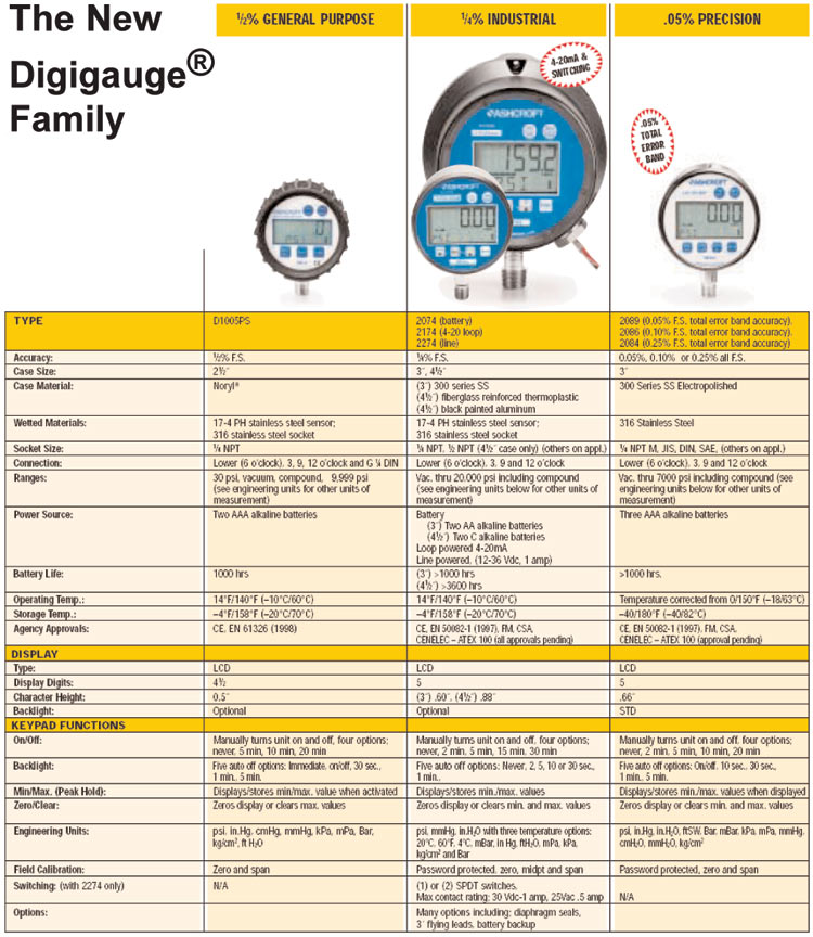 Digital Gauges for Expert Pressure Measurement